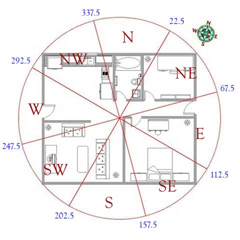 feng shui home plans